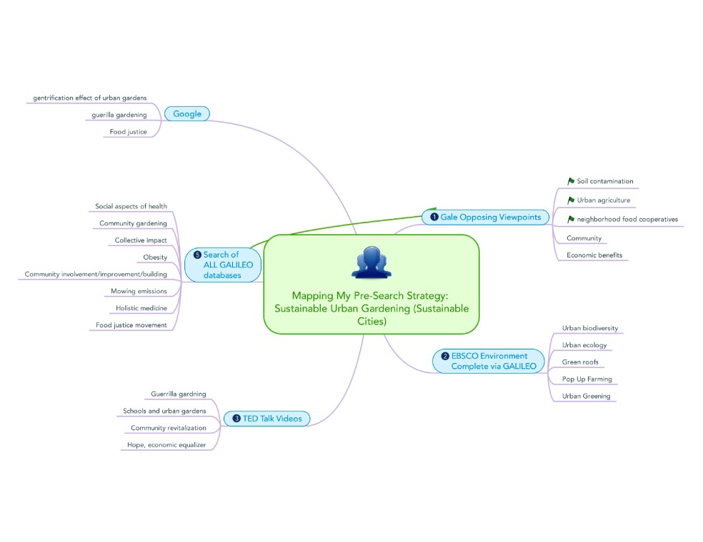 pre-search strategy map with tech-page-0