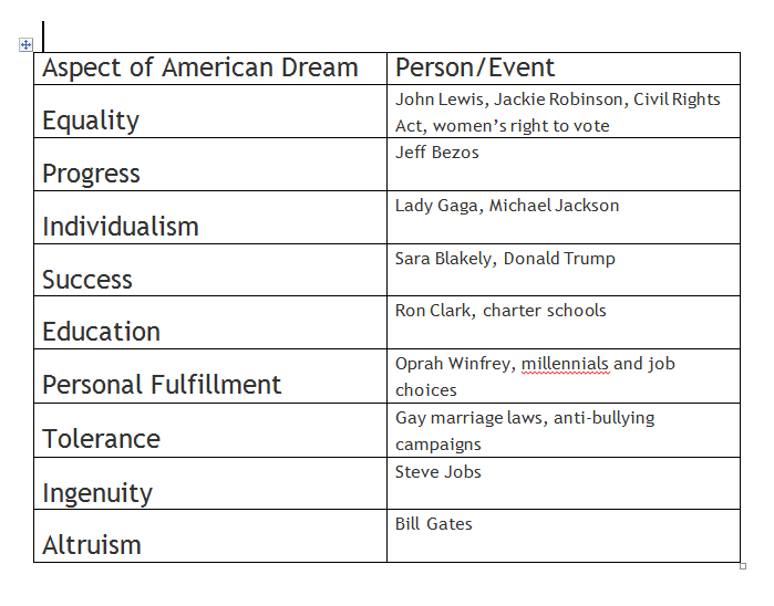 brainstorm list